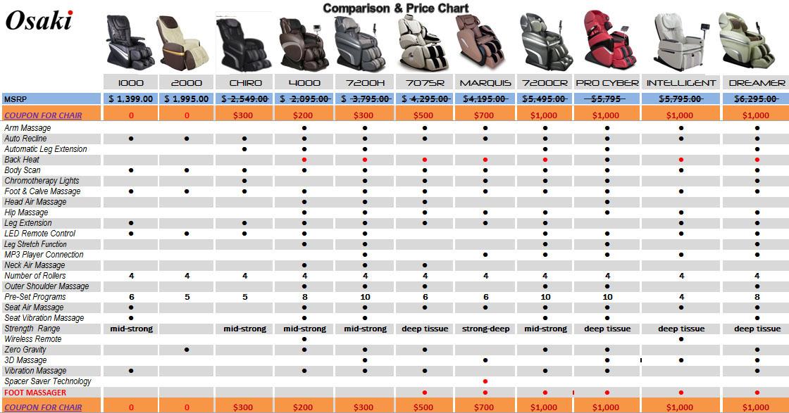 Osaki Mage Chair Comparison Chart